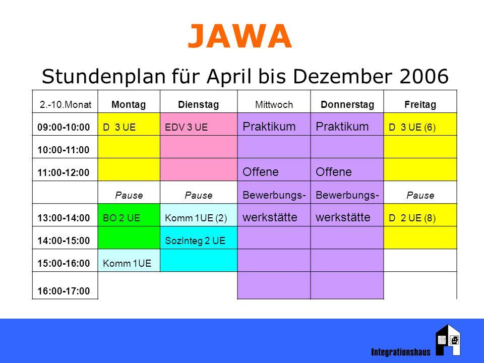 JAWA Stundenplan für April bis Dezember 2006 2.-10.MonatMontagDienstagMittwochDonnerstagFreitag 09:00-10:00D 3 UEEDV 3 UE Praktikum D 3 UE (6) 10:00-11:00 11:00-12:00 Offene Pause Bewerbungs- Pause 13:00-14:00BO 2 UEKomm 1UE (2) werkstätte D 2 UE (8) 14:00-15:00 SozInteg 2 UE 15:00-16:00Komm 1UE 16:00-17:00