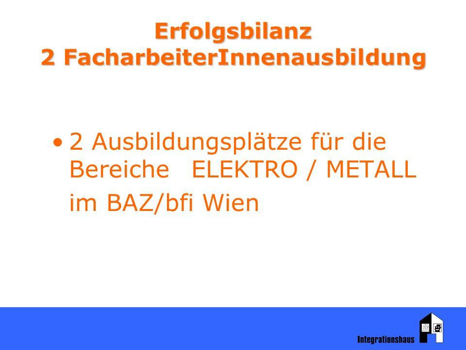 Erfolgsbilanz 2 FacharbeiterInnenausbildung 2 Ausbildungsplätze für die BereicheELEKTRO / METALL im BAZ/bfi Wien