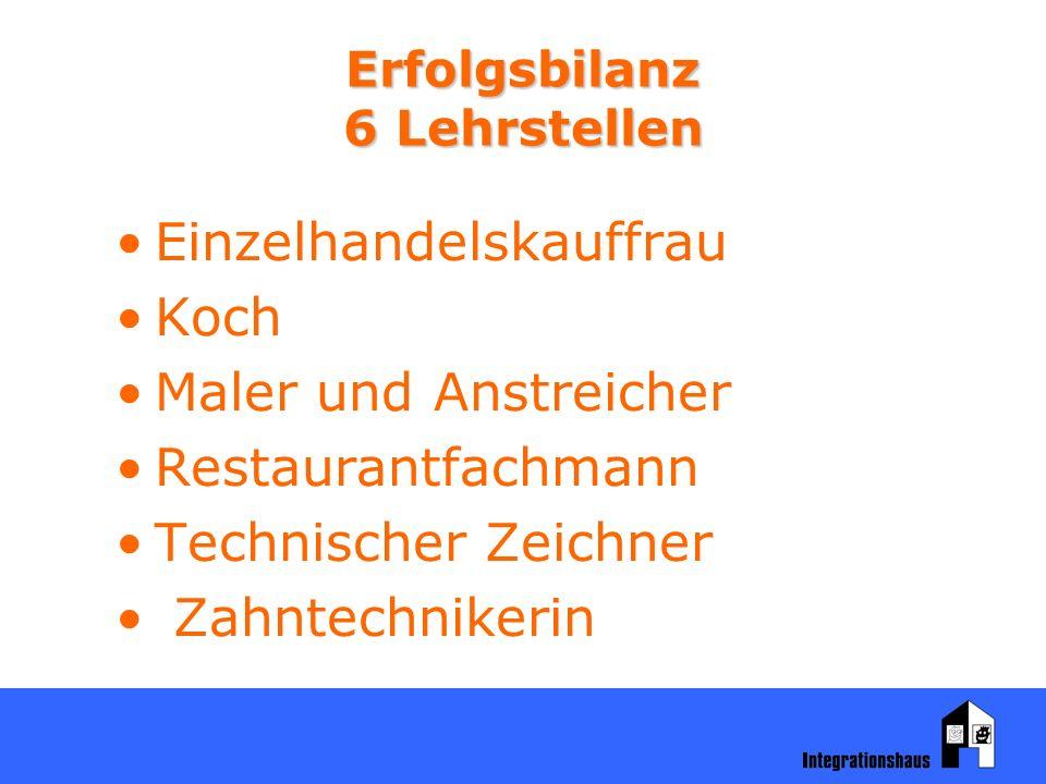 Erfolgsbilanz 6 Lehrstellen Einzelhandelskauffrau Koch Maler und Anstreicher Restaurantfachmann Technischer Zeichner Zahntechnikerin