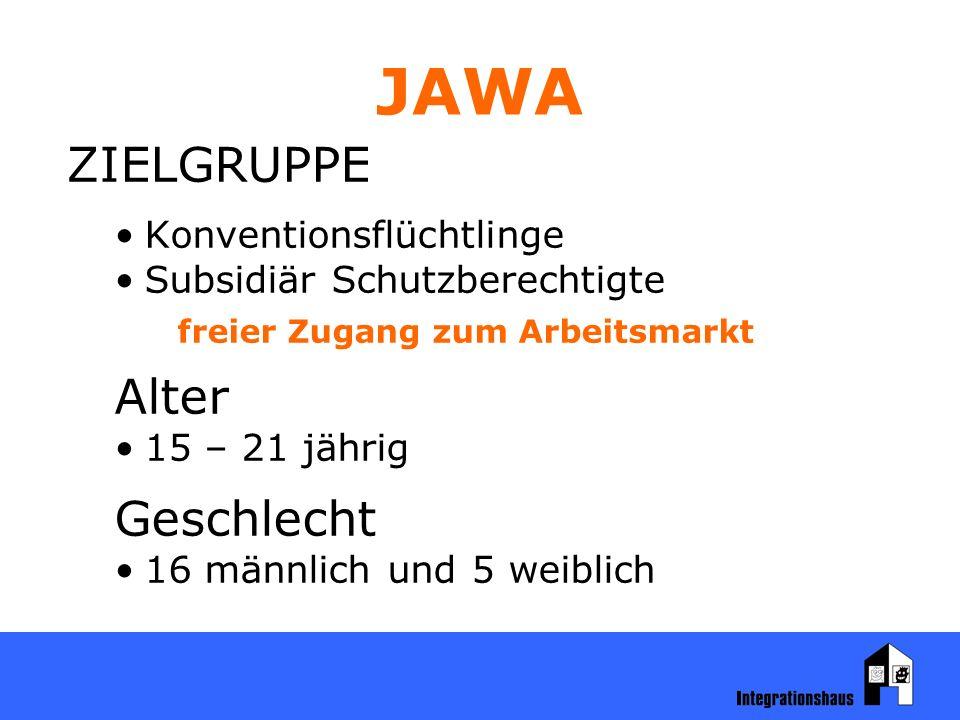 JAWA ZIELGRUPPE Konventionsflüchtlinge Subsidiär Schutzberechtigte freier Zugang zum Arbeitsmarkt Alter 15 – 21 jährig Geschlecht 16 männlich und 5 weiblich