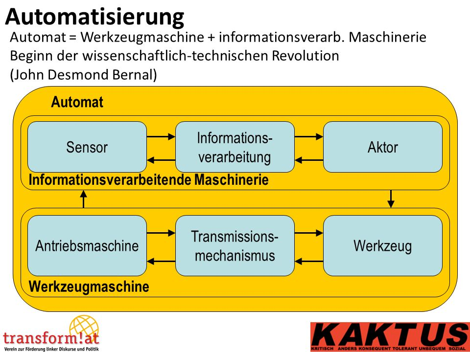 Automat Automatisierung Automat = Werkzeugmaschine + informationsverarb.