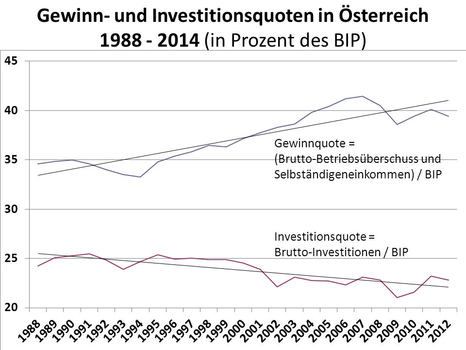 Gewinn- und Investitionsquoten in Österreich 1988 - 2014 (in Prozent des BIP) Quelle: Statistik Austria: Volkswirtschaftliche Gesamtrechnungen 1978-2009; online Daten für 2010 Gewinnquote = Brutto-Betriebsüberschuss und Selbständigeneinkommen / BIP Investitionsquote = Brutto-Investitionen / BIP