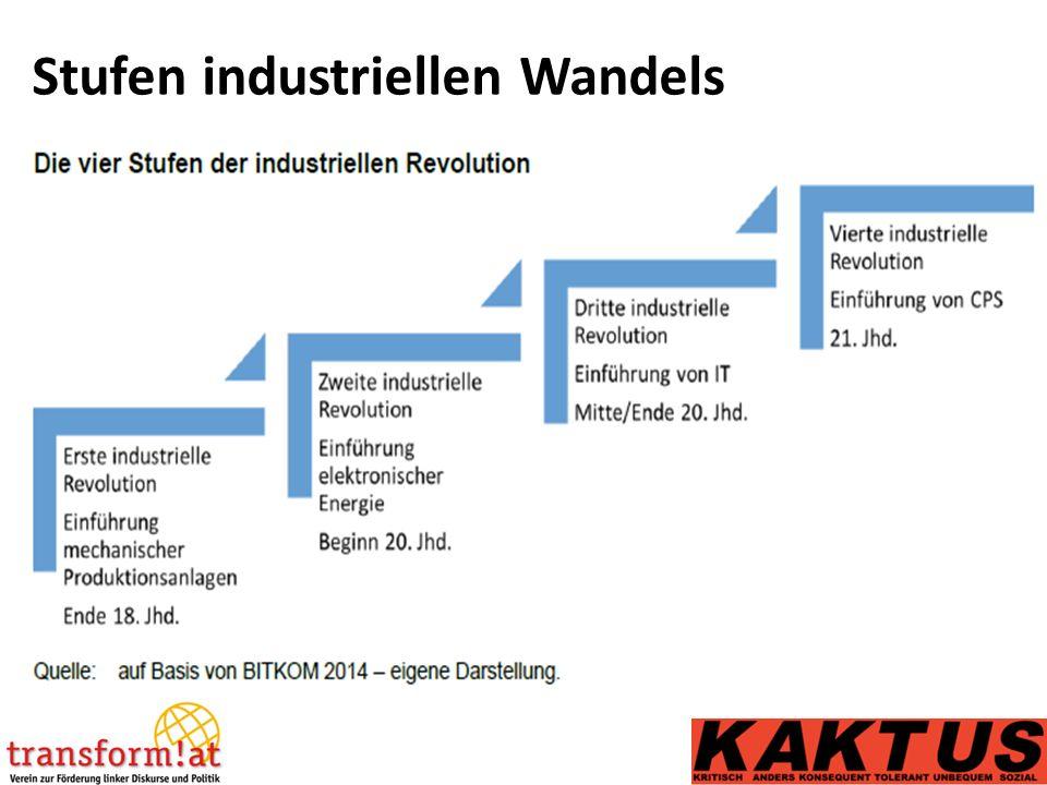 Stufen industriellen Wandels