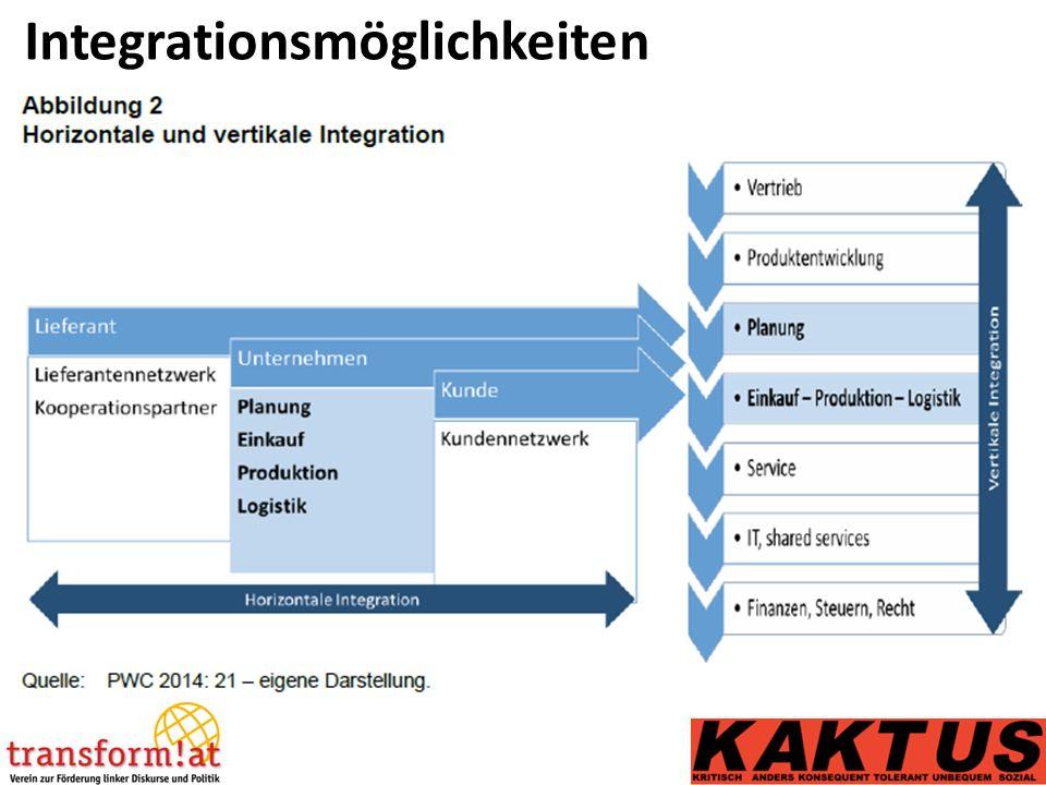 Integrationsmöglichkeiten