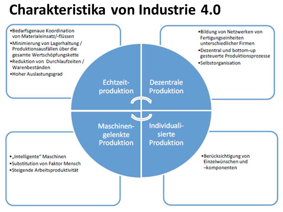 Charakteristika von Industrie 4.0