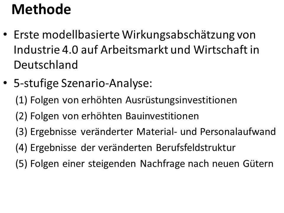 Methode Erste modellbasierte Wirkungsabschätzung von Industrie 4.0 auf Arbeitsmarkt und Wirtschaft in Deutschland 5-stufige Szenario-Analyse: (1) Folgen von erhöhten Ausrüstungsinvestitionen (2) Folgen von erhöhten Bauinvestitionen (3) Ergebnisse veränderter Material- und Personalaufwand (4) Ergebnisse der veränderten Berufsfeldstruktur (5) Folgen einer steigenden Nachfrage nach neuen Gütern