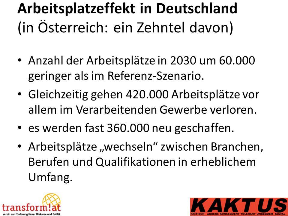 Arbeitsplatzeffekt in Deutschland (in Österreich: ein Zehntel davon) Anzahl der Arbeitsplätze in 2030 um 60.000 geringer als im Referenz-Szenario.