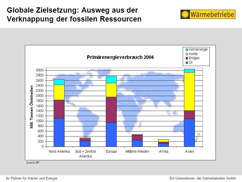 Globale Zielsetzung: Ausweg aus der Verknappung der fossilen Ressourcen Quelle: BP Ein Unternehmen der Wärmebetriebe GmbH Ihr Partner für Wärme und Energie