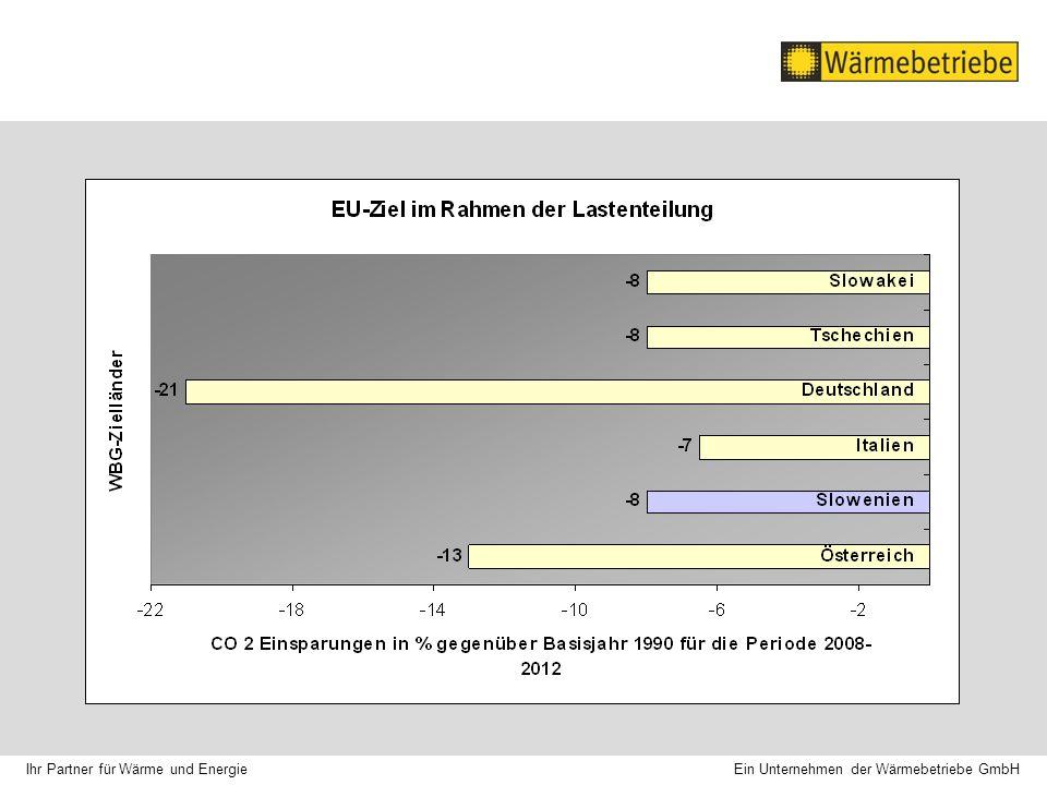Ein Unternehmen der Wärmebetriebe GmbH Ihr Partner für Wärme und Energie