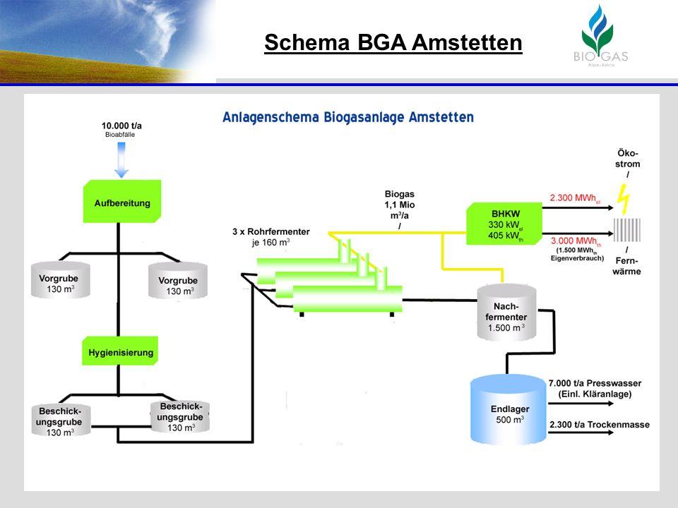 Schema BGA Amstetten