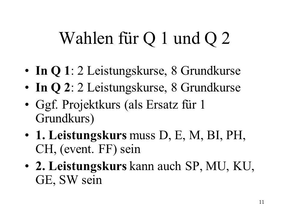 11 Wahlen für Q 1 und Q 2 In Q 1: 2 Leistungskurse, 8 Grundkurse In Q 2: 2 Leistungskurse, 8 Grundkurse Ggf. Projektkurs (als Ersatz für 1 Grundkurs)