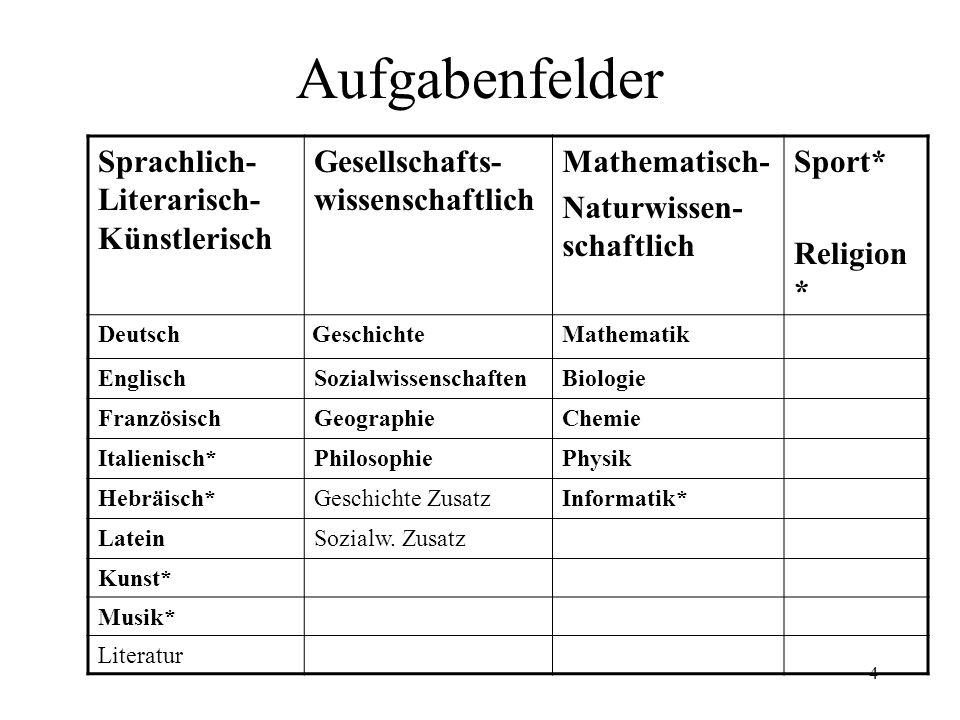 4 Aufgabenfelder Sprachlich- Literarisch- Künstlerisch Gesellschafts- wissenschaftlich Mathematisch- Naturwissen- schaftlich Sport* Religion * Deutsch