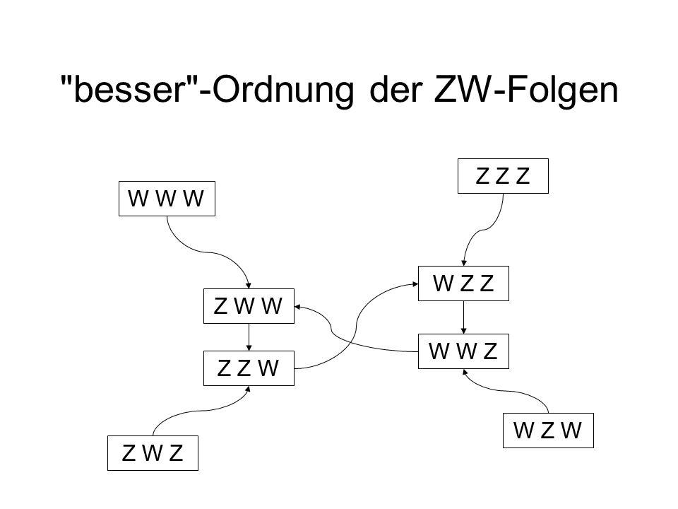 besser -Ordnung der ZW-Folgen W W Z W Z Z Z Z Z Z Z W Z W W W W W W Z W Z W Z
