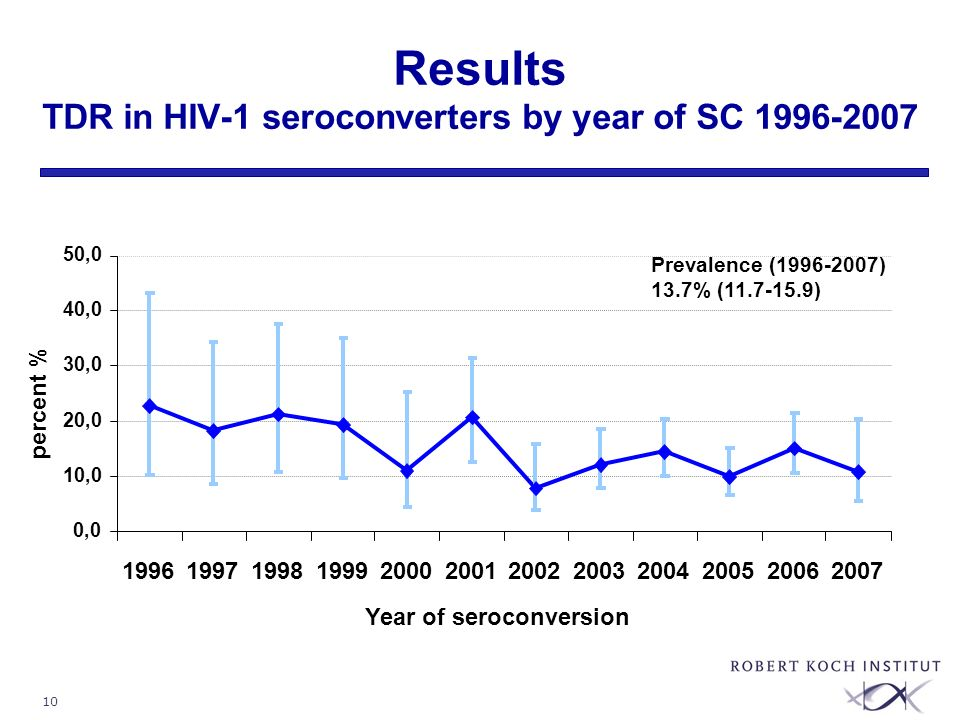 10 Results TDR in HIV-1 seroconverters by year of SC 1996-2007 Prevalence (1996-2007) 13.7% (11.7-15.9)