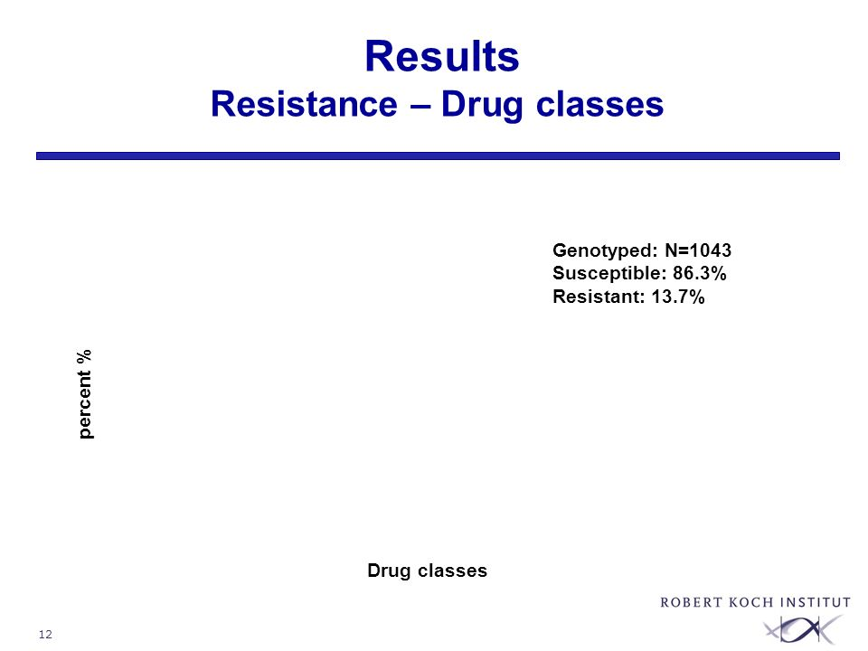 12 Results Resistance – Drug classes Drug classes percent % Genotyped: N=1043 Susceptible: 86.3% Resistant: 13.7%