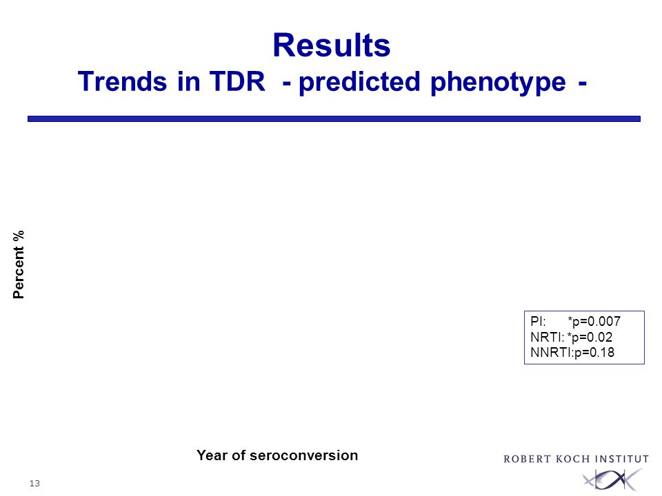 13 Results Trends in TDR - predicted phenotype - Year of seroconversion Percent % PI: *p=0.007 NRTI: *p=0.02 NNRTI:p=0.18