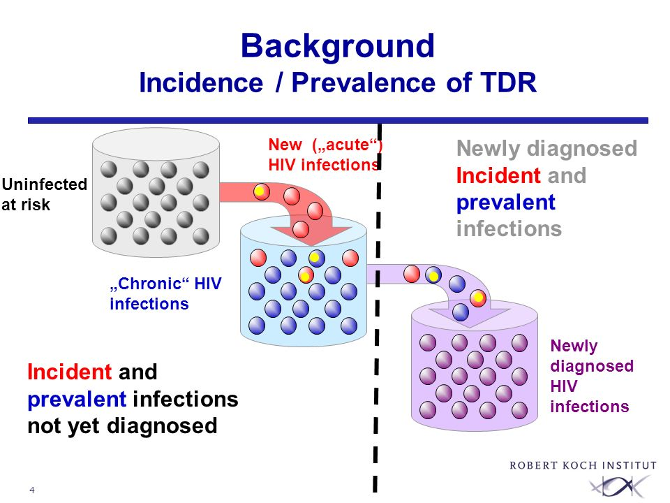 "4 Background Incidence / Prevalence of TDR Newly diagnosed Incident and prevalent infections Newly diagnosed HIV infections ""Chronic HIV infections New (""acute ) HIV infections Uninfected at risk Incident and prevalent infections not yet diagnosed"