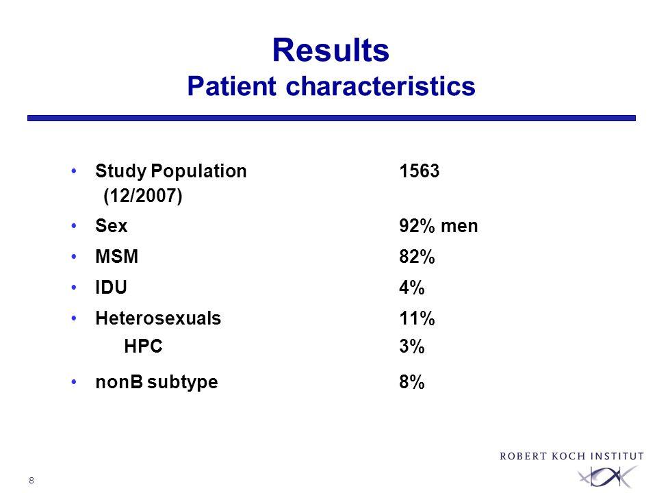 8 Results Patient characteristics Study Population 1563 (12/2007) Sex92% men MSM82% IDU4% Heterosexuals11% HPC3% nonB subtype8%