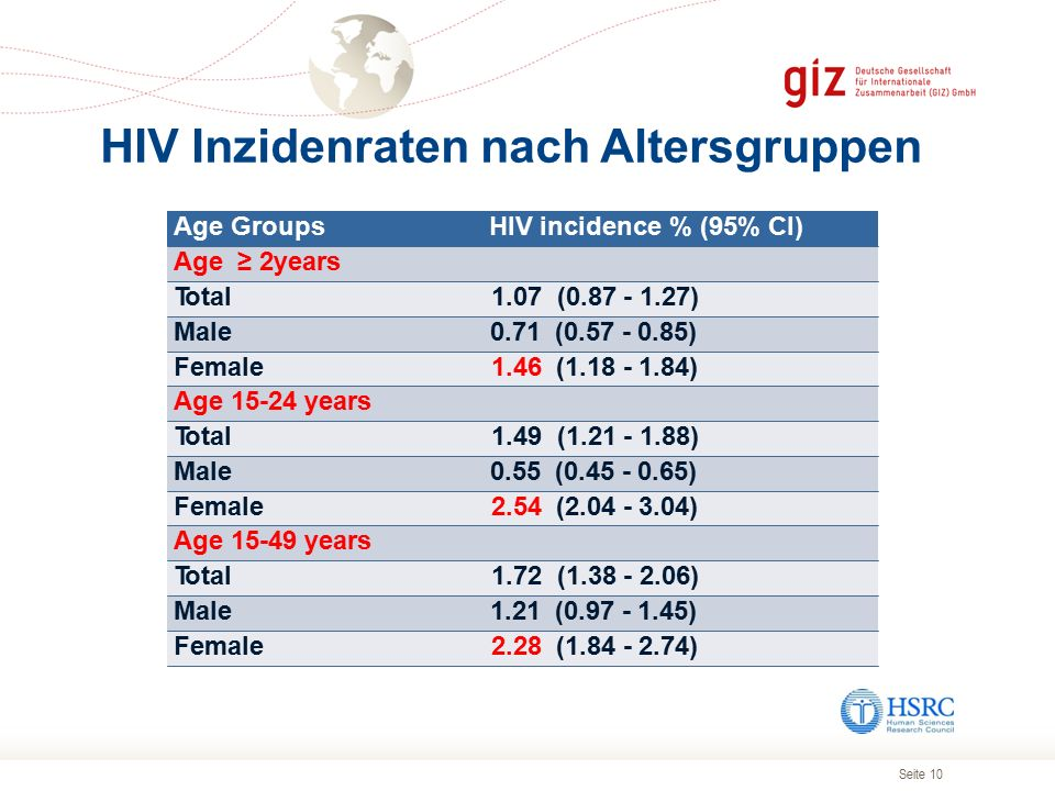 Seite 10 HIV Inzidenraten nach Altersgruppen Age Groups HIV incidence % (95% CI) Age ≥ 2years Total 1.07 (0.87 - 1.27) Male 0.71 (0.57 - 0.85) Female
