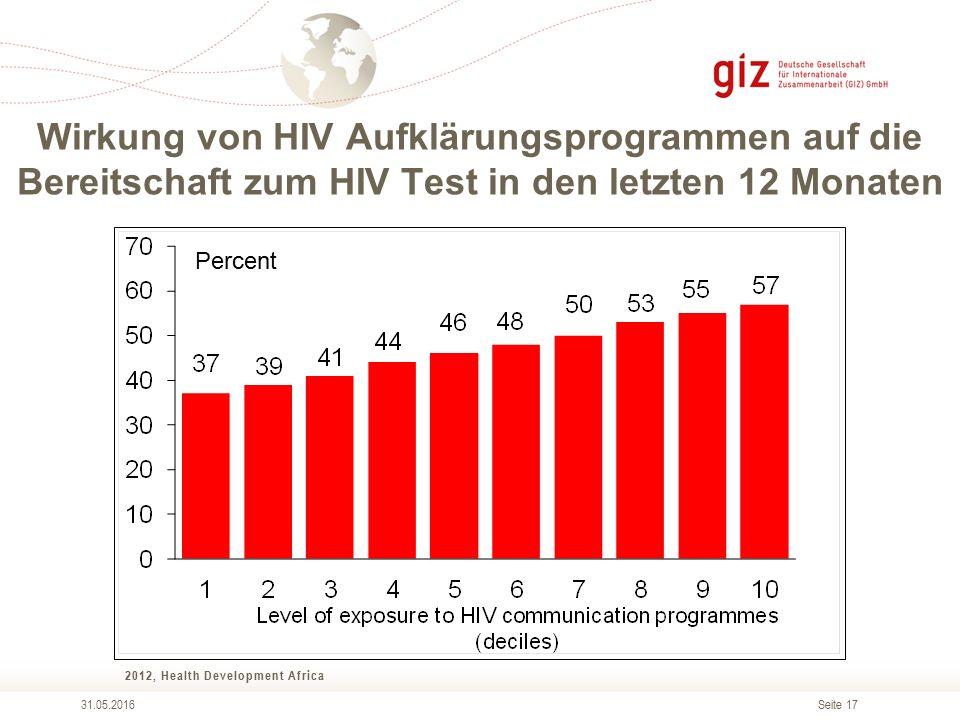 Seite 17 Wirkung von HIV Aufklärungsprogrammen auf die Bereitschaft zum HIV Test in den letzten 12 Monaten 2012, Health Development Africa 31.05.2016 Percent