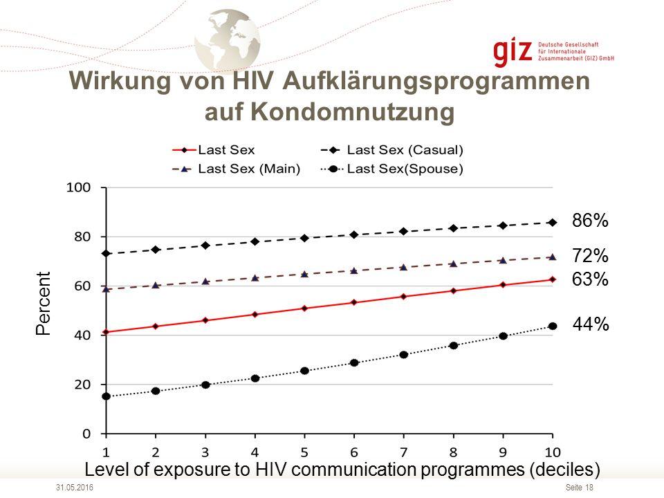 Seite 18 Wirkung von HIV Aufklärungsprogrammen auf Kondomnutzung 31.05.2016 Percent Level of exposure to HIV communication programmes (deciles) 86% 72% 63% 44%
