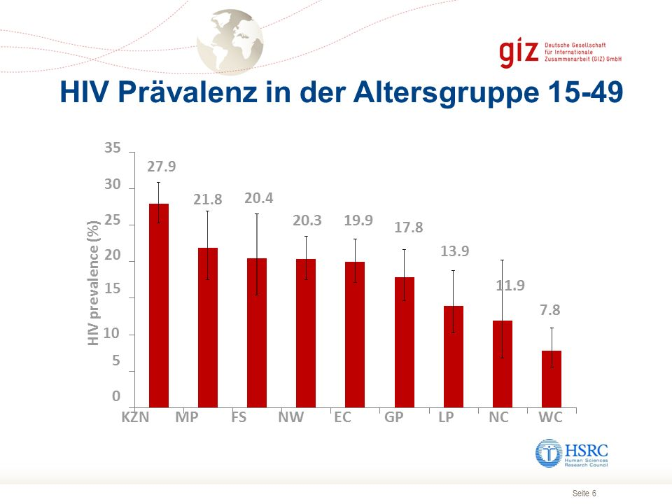 Seite 7 25 20 HIV prevalance (%) 30 23.2 18.8 14.5 15 10 5 0 Males Females Total HIV Prävalenz in der Altersgruppe 15-49