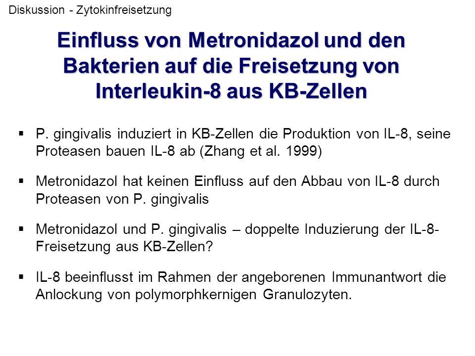 Einfluss von Metronidazol und den Bakterien auf die Freisetzung von Interleukin-8 aus KB-Zellen  P. gingivalis induziert in KB-Zellen die Produktion