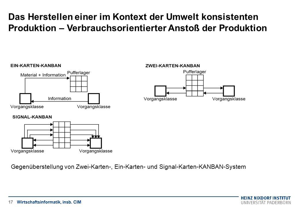 Das Herstellen einer im Kontext der Umwelt konsistenten Produktion – Verbrauchsorientierter Anstoß der Produktion Wirtschaftsinformatik, insb. CIM Geg