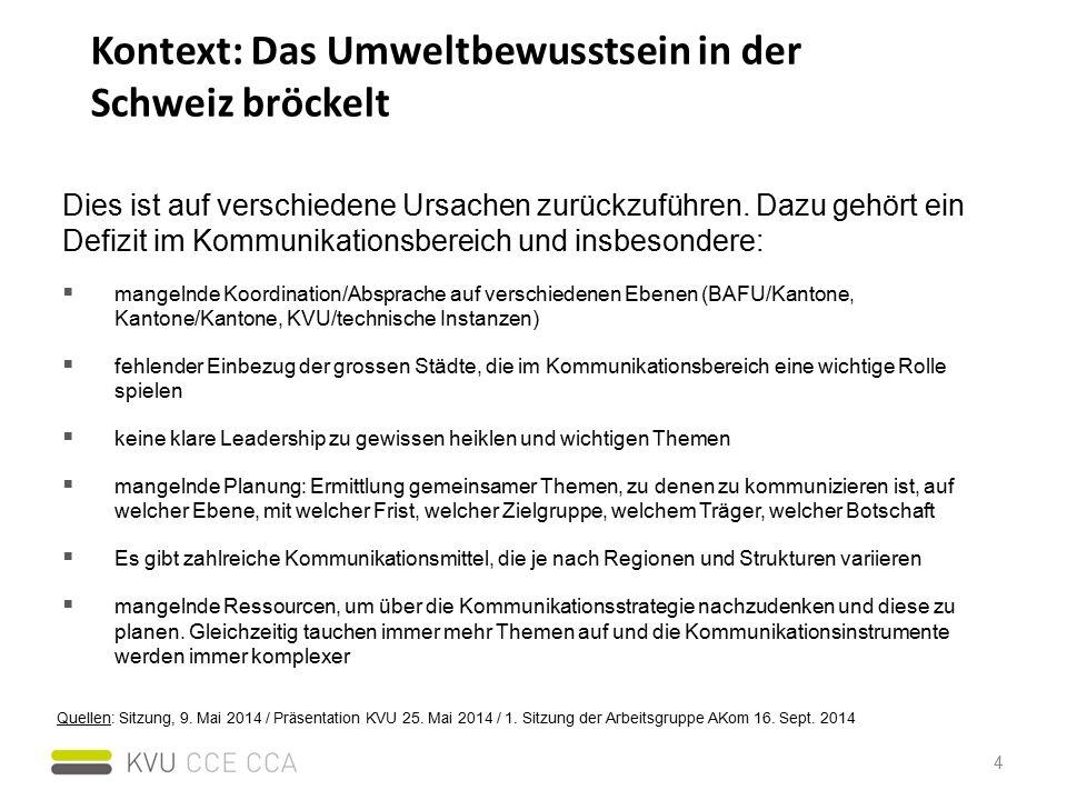 Kontext: Das Umweltbewusstsein in der Schweiz bröckelt 4 Dies ist auf verschiedene Ursachen zurückzuführen.