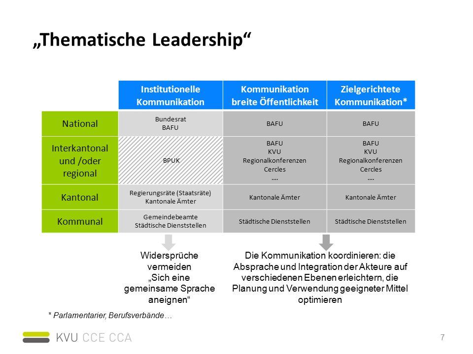 """""""Thematische Leadership Institutionelle Kommunikation Kommunikation breite Öffentlichkeit Zielgerichtete Kommunikation* National Bundesrat BAFU Interkantonal und /oder regional BPUK BAFU KVU Regionalkonferenzen Cercles …."""