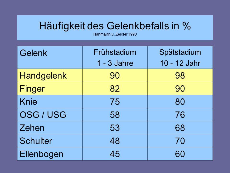 Häufigkeit des Gelenkbefalls in % Hartmann u. Zeidler 1990 Gelenk Frühstadium 1 - 3 Jahre Spätstadium 10 - 12 Jahr Handgelenk9098 Finger8290 Knie7580