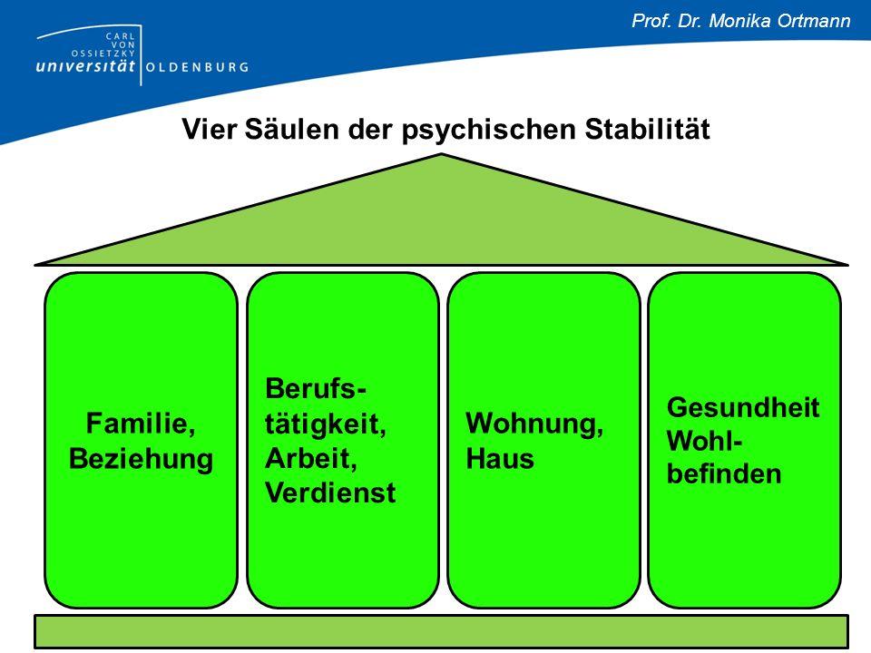 Prof. Dr. Monika Ortmann Vier Säulen der psychischen Stabilität Gesundheit Wohl- befinden Wohnung, Haus Berufs- tätigkeit, Arbeit, Verdienst Familie,