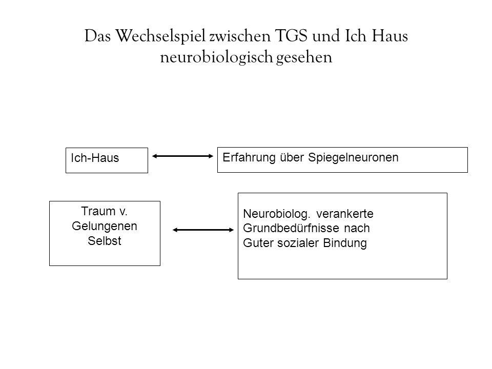 Das Wechselspiel zwischen TGS und Ich Haus neurobiologisch gesehen Traum v. Gelungenen Selbst Ich-Haus Neurobiolog. verankerte Grundbedürfnisse nach G