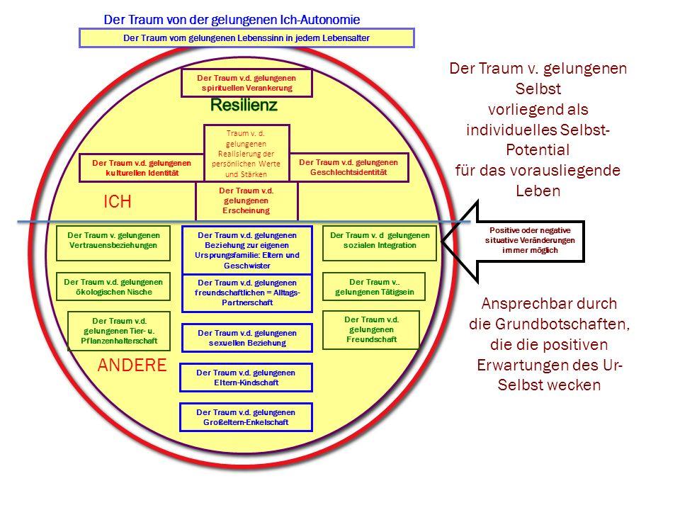 Der Traum v.d. gelungenen Erscheinung Der Traum v.d. gelungenen Geschlechtsidentität Der Traum v.d. gelungenen spirituellen Verankerung Der Traum v.d.