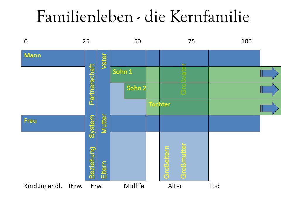 Mann Frau Beziehung System Partnerschaft Familienleben - die Kernfamilie 10050 0 2575 Eltern Mutter Vater Großeltern Großmutter Großvater Sohn 1 Sohn