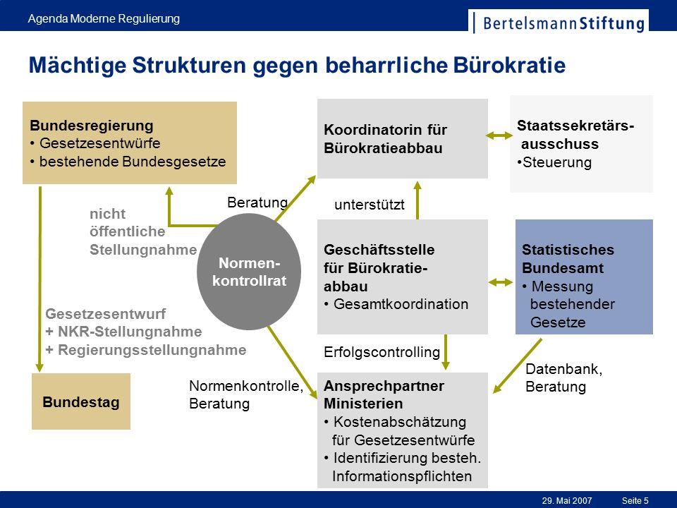 29. Mai 2007 Agenda Moderne Regulierung Seite 5 Mächtige Strukturen gegen beharrliche Bürokratie Koordinatorin für Bürokratieabbau Staatssekretärs- au