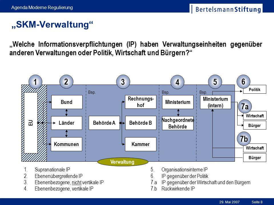 29. Mai 2007 Agenda Moderne Regulierung Seite 8 Politik EU Bund Länder Kommunen Behörde A Behörde B Ministerium Nachgeordnete Behörde Ministerium (int