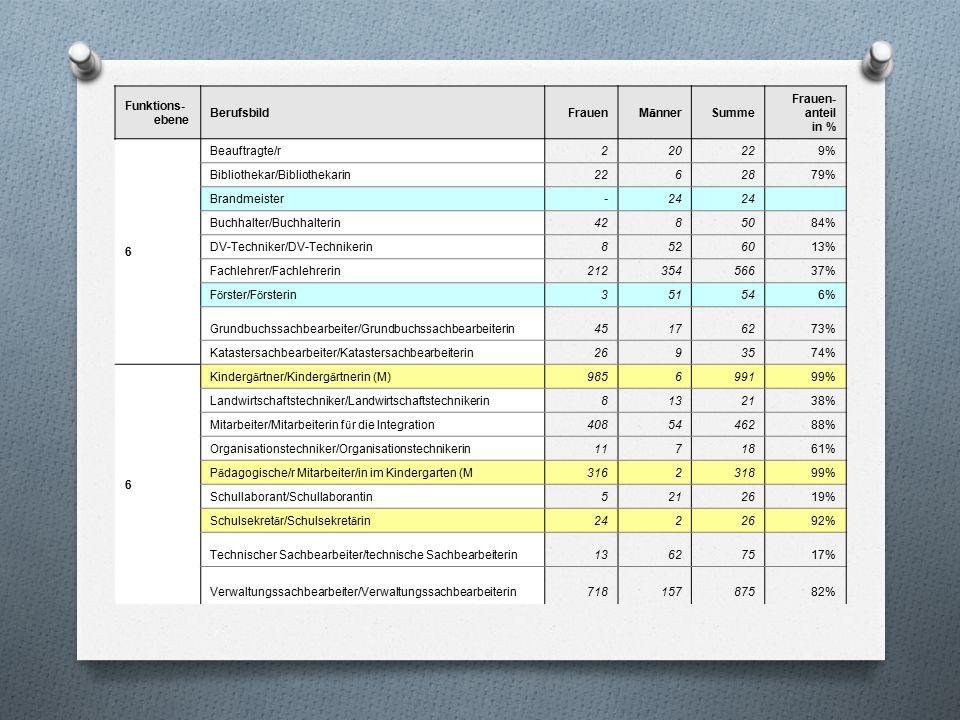 Funktions- ebene BerufsbildFrauen M ä nner Summe Frauen- anteil in % 6 Beauftragte/r220229% Bibliothekar/Bibliothekarin2262879% Brandmeister-24 Buchhalter/Buchhalterin4285084% DV-Techniker/DV-Technikerin8526013% Fachlehrer/Fachlehrerin21235456637% F ö rster/F ö rsterin 351546% Grundbuchssachbearbeiter/Grundbuchssachbearbeiterin45176273% Katastersachbearbeiter/Katastersachbearbeiterin2693574% 6 Kinderg ä rtner/Kinderg ä rtnerin (M) 985699199% Landwirtschaftstechniker/Landwirtschaftstechnikerin8132138% Mitarbeiter/Mitarbeiterin f ü r die Integration 4085446288% Organisationstechniker/Organisationstechnikerin1171861% P ä dagogische/r Mitarbeiter/in im Kindergarten (M 316231899% Schullaborant/Schullaborantin5212619% Schulsekret ä r/Schulsekret ä rin 2422692% Technischer Sachbearbeiter/technische Sachbearbeiterin13627517% Verwaltungssachbearbeiter/Verwaltungssachbearbeiterin71815787582%