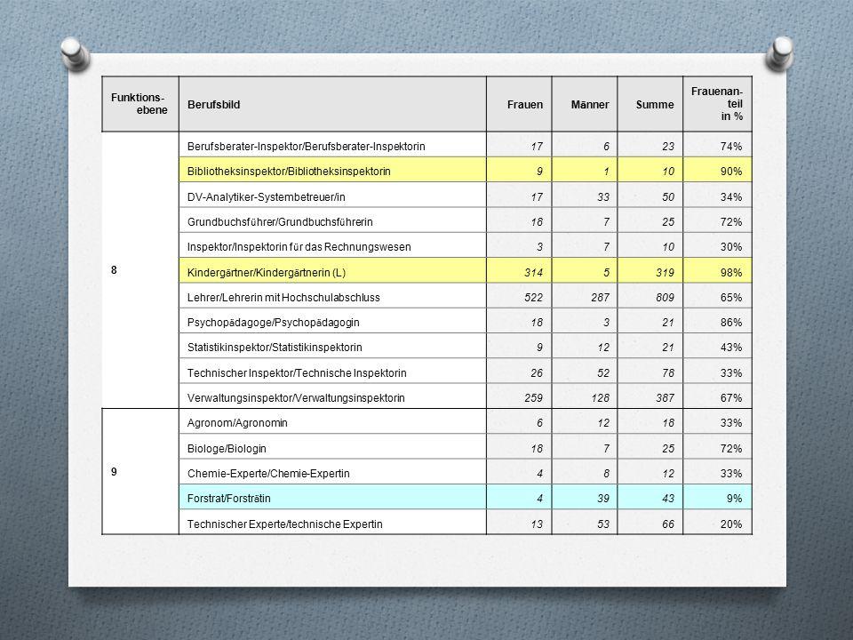 Funktions- ebene BerufsbildFrauen M ä nner Summe Frauenan- teil in % 8 Berufsberater-Inspektor/Berufsberater-Inspektorin1762374% Bibliotheksinspektor/Bibliotheksinspektorin911090% DV-Analytiker-Systembetreuer/in17335034% Grundbuchsf ü hrer/Grundbuchsf ü hrerin 1872572% Inspektor/Inspektorin f ü r das Rechnungswesen 371030% Kinderg ä rtner/Kinderg ä rtnerin (L) 314531998% Lehrer/Lehrerin mit Hochschulabschluss52228780965% Psychop ä dagoge/Psychop ä dagogin 1832186% Statistikinspektor/Statistikinspektorin9122143% Technischer Inspektor/Technische Inspektorin26527833% Verwaltungsinspektor/Verwaltungsinspektorin25912838767% 9 Agronom/Agronomin6121833% Biologe/Biologin1872572% Chemie-Experte/Chemie-Expertin481233% Forstrat/Forstr ä tin 439439% Technischer Experte/technische Expertin13536620%