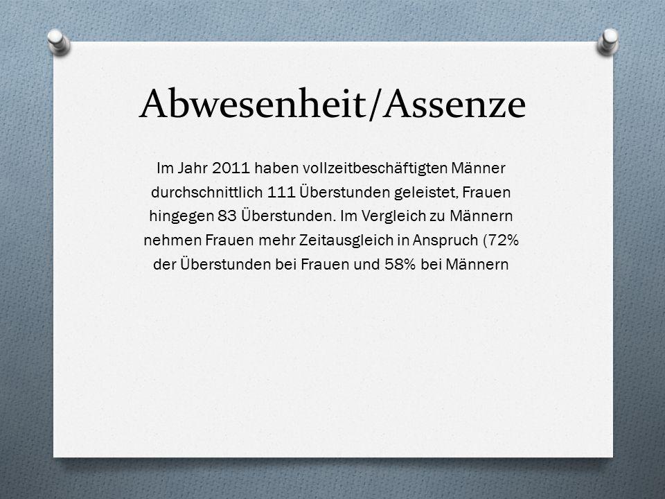 Abwesenheit/Assenze Im Jahr 2011 haben vollzeitbeschäftigten Männer durchschnittlich 111 Überstunden geleistet, Frauen hingegen 83 Überstunden. Im Ver