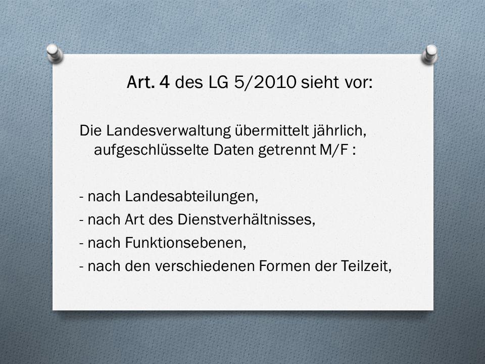 Art. 4 des LG 5/2010 sieht vor: Die Landesverwaltung übermittelt jährlich, aufgeschlüsselte Daten getrennt M/F : - nach Landesabteilungen, - nach Art