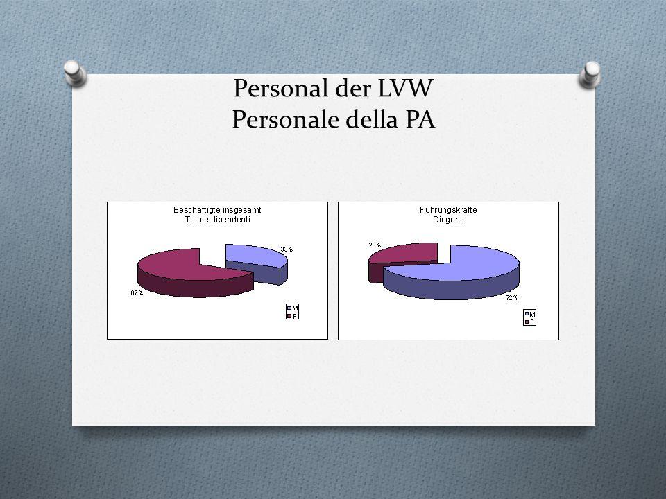 Personal der LVW Personale della PA