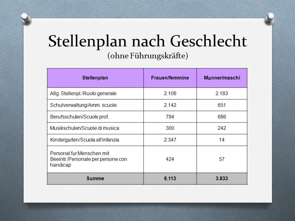 Stellenplan nach Geschlecht (ohne Führungskräfte) StellenplanFrauen/femmine M ä nner/maschi Allg. Stellenpl./Ruolo generale2.1062.183 Schulverwaltung/