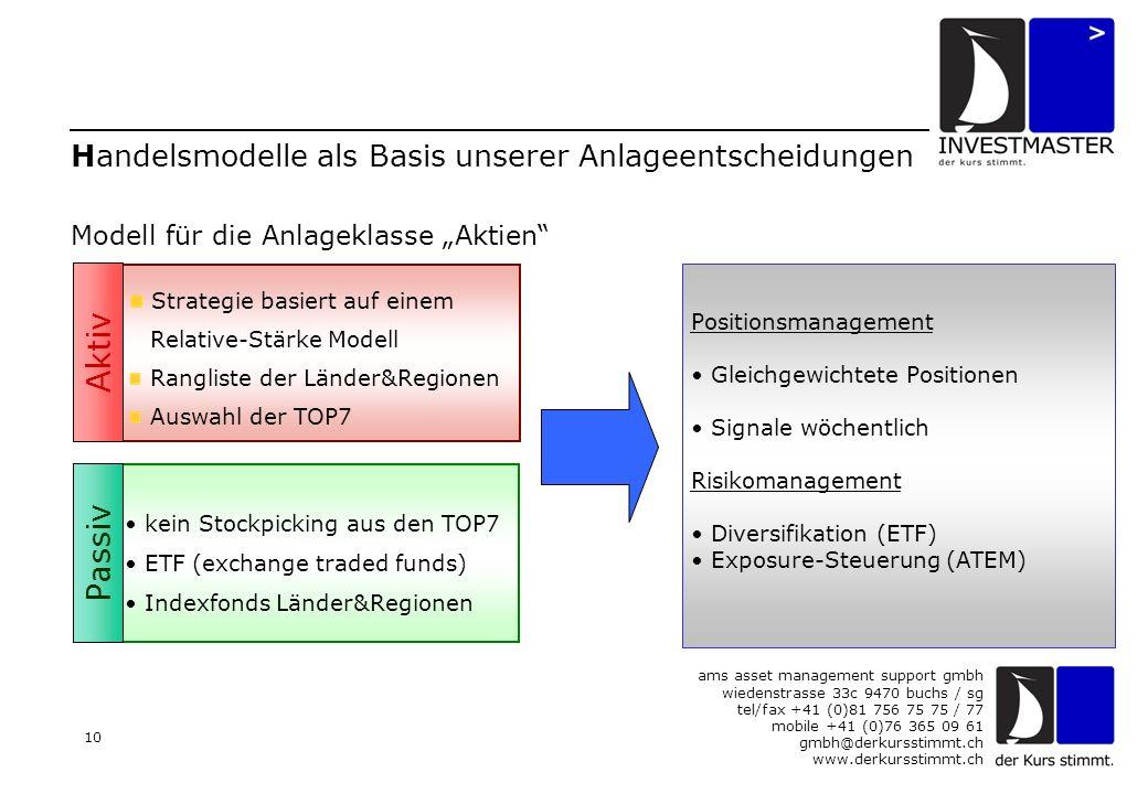 """ams asset management support gmbh wiedenstrasse 33c 9470 buchs / sg tel/fax +41 (0)81 756 75 75 / 77 mobile +41 (0)76 365 09 61 gmbh@derkursstimmt.ch www.derkursstimmt.ch 10 Handelsmodelle als Basis unserer Anlageentscheidungen Strategie basiert auf einem Relative-Stärke Modell Rangliste der Länder&Regionen Auswahl der TOP7 kein Stockpicking aus den TOP7 ETF (exchange traded funds) Indexfonds Länder&Regionen Passiv Aktiv Positionsmanagement Gleichgewichtete Positionen Signale wöchentlich Risikomanagement Diversifikation (ETF) Exposure-Steuerung (ATEM) Modell für die Anlageklasse """"Aktien"""
