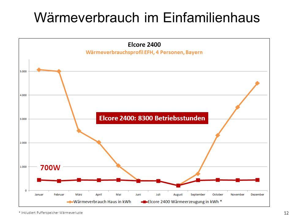 Wärmeverbrauch im Einfamilienhaus 12 * Inkludiert Pufferspeicher Wärmeverluste Elcore 2400: 8300 Betriebsstunden 700W