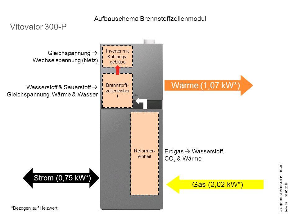 Aufbauschema Brennstoffzellenmodul 31.05.2016 VAL.ppr.30p Vitovalor 300-P – 150311 Vitovalor 300-P Seite 19 Reformer- einheit Brennstoff- zelleneinhei t Inverter mit Kühlungs- gebläse Erdgas  Wasserstoff, CO 2 & Wärme Wasserstoff & Sauerstoff  Gleichspannung, Wärme & Wasser Gleichspannung  Wechselspannung (Netz) Gas (2,02 kW*) Wärme (1,07 kW*) Strom (0,75 kW*) *Bezogen auf Heizwert
