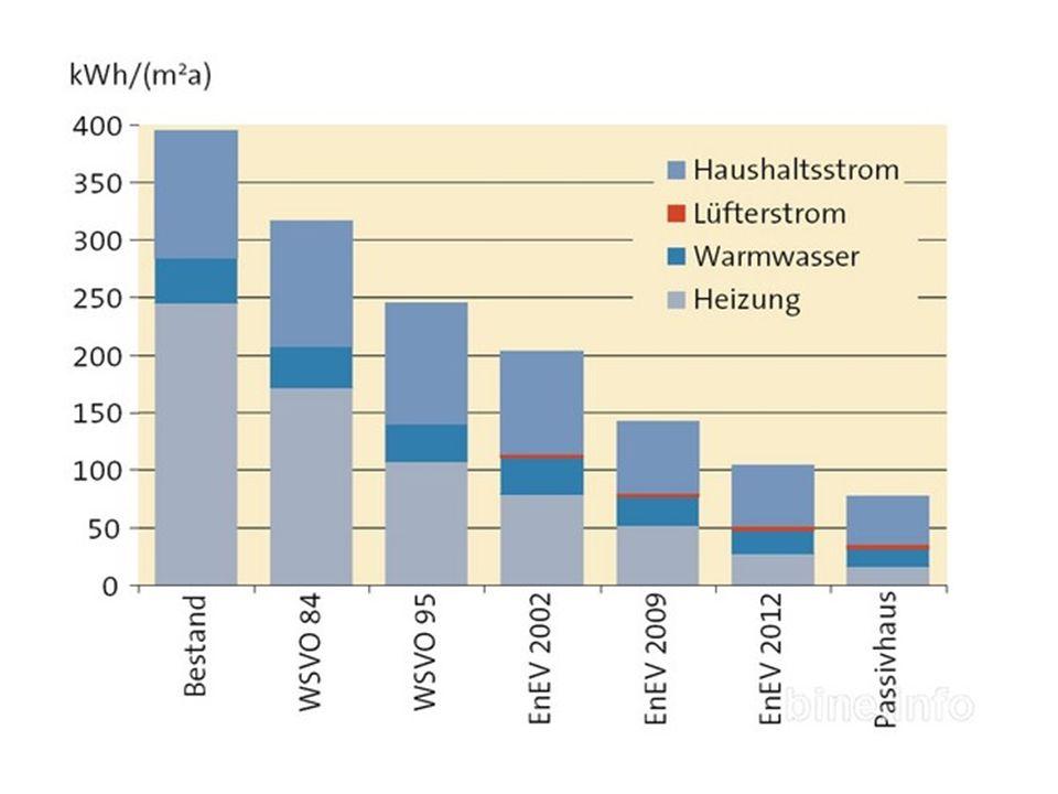 Das Kern-Produkt: Elcore 2400 16 Vorteile  Maximale Energiekosteneinsparungen  Geringe Investitionskosten  Montage im Heiztechnikraum  Kompakt & wandhängend  Ideal für Neubau und Bestand  Effizienteste Nutzung von Erdgas  Geräuschlos und emissionsarm  8.000 Betriebsstunden  2.400 kWh Strom = 50 % Bedarf im EFH  5.600 kWh Wärme = 100 % Warmwasser  40% CO 2 Einsparung Kennzahlen (pro Jahr) 700 W thermisch