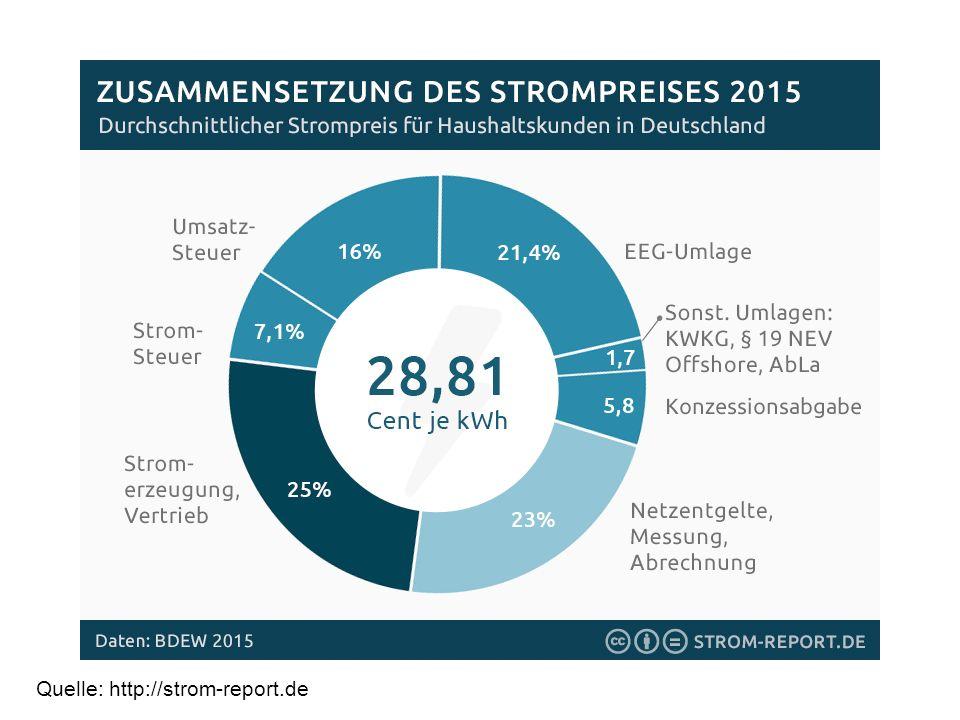 Erneuerbare-Energien-Gesetz Quelle: Grennpeace Energy EG - Hamburg