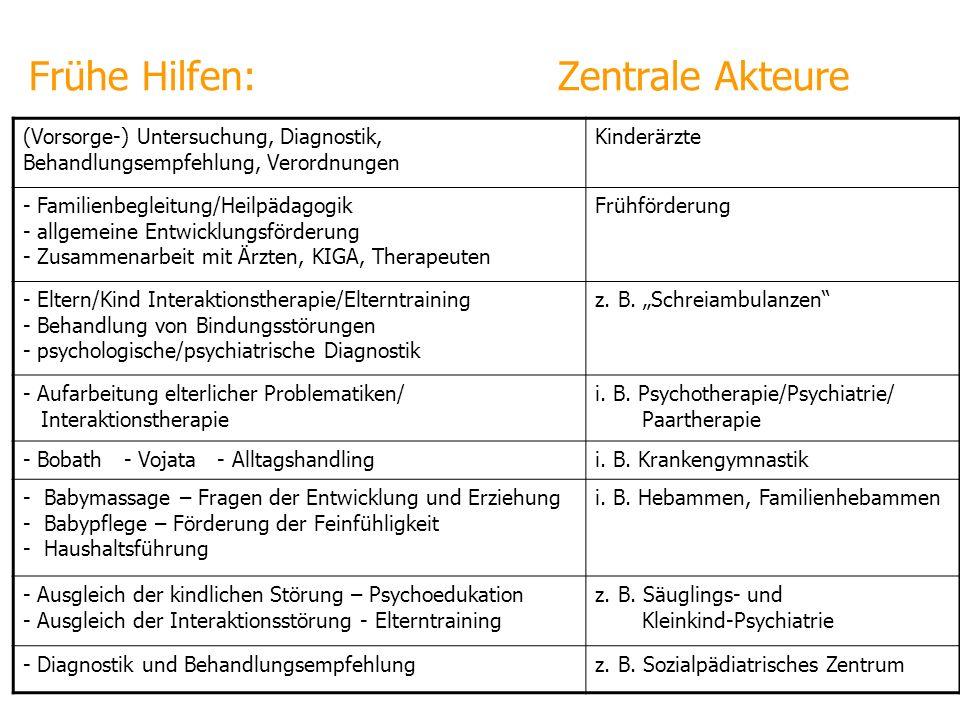 Frühe Hilfen: Zentrale Akteure (Vorsorge-) Untersuchung, Diagnostik, Behandlungsempfehlung, Verordnungen Kinderärzte - Familienbegleitung/Heilpädagogi