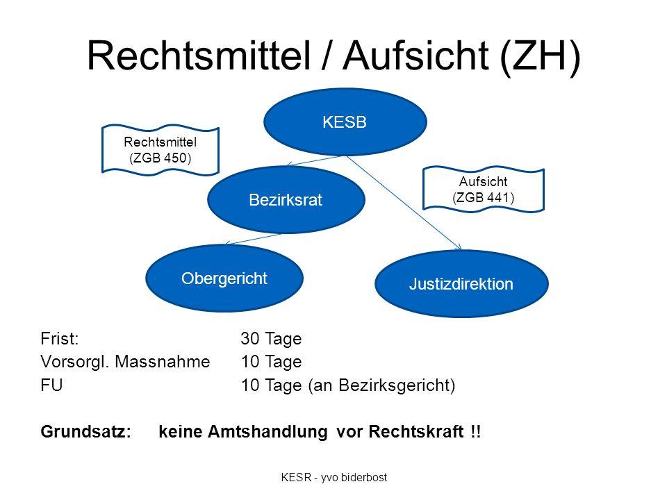 Rechtsmittel / Aufsicht (ZH) Frist: 30 Tage Vorsorgl.